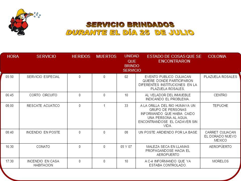 HORASERVICIOHERIDOSMUERTOS UNIDAD QUE BRINDO SERVICIO ESTADO DE COSAS QUE SE ENCONTRARON COLONIA 02:30CHOQUE0008UN AUTOMOVIL GRAND MARQUIZ COLOR BLANCO ESTACIONADO AFUERA DEL DOMICILIO, YA CONTROLADO POR LOS VECINOS CON MANGUERA JARDINERA FRACC.