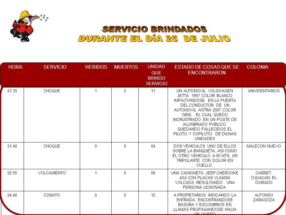 HORASERVICIOHERIDOSMUERTOS UNIDAD QUE BRINDO SERVICIO ESTADO DE COSAS QUE SE ENCONTRARON COLONIA 06:27CHOQUE CON PRENSADOS 1011CUATRO AUTOMOVILES IMPACTADOS, EN UNO DE ELLOS UNA PERSONA PRENSADA DE PIE IZQ., DERRAME DE ACEITE EN DOS UNIDADES MÁS, Y PERSONAL DE TTO EN EL LUGAR.