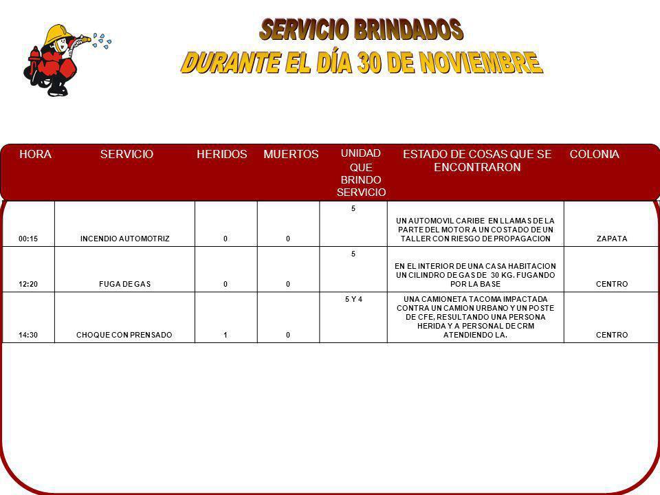 HORASERVICIOHERIDOSMUERTOS UNIDAD QUE BRINDO SERVICIO ESTADO DE COSAS QUE SE ENCONTRARON COLONIA 00:15INCENDIO AUTOMOTRIZ00 5 UN AUTOMOVIL CARIBE EN LLAMAS DE LA PARTE DEL MOTOR A UN COSTADO DE UN TALLER CON RIESGO DE PROPAGACIONZAPATA 12:20FUGA DE GAS00 5 EN EL INTERIOR DE UNA CASA HABITACION UN CILINDRO DE GAS DE 30 KG.
