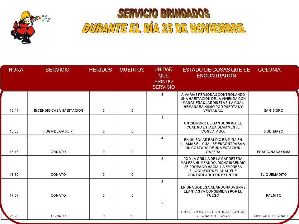 HORASERVICIOHERIDOSMUERTOS UNIDAD QUE BRINDO SERVICIO ESTADO DE COSAS QUE SE ENCONTRARON COLONIA 10:44INCENDIO CASA HABITACION00 5A VARIAS PERSONAS CONTROLANDO UNA HABITACION DE LA VIVIENDA CON MANGUERAS JARDINETAS, LA CUAL HEMANABA HUMO POR PUERTAS Y VENTANAS.SAN ISIDRO 13:00FUGA DE GAS L.P.00 4 UN CILINDRO DE GAS DE 30 KG.
