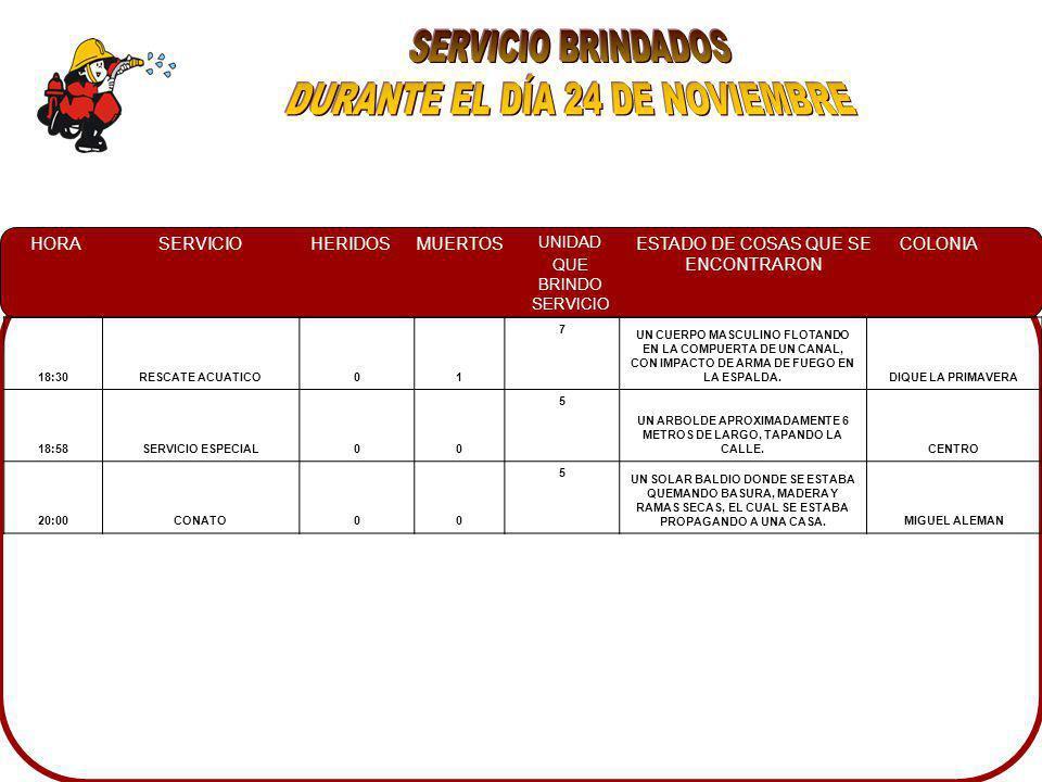 HORASERVICIOHERIDOSMUERTOS UNIDAD QUE BRINDO SERVICIO ESTADO DE COSAS QUE SE ENCONTRARON COLONIA 18:30RESCATE ACUATICO01 7 UN CUERPO MASCULINO FLOTANDO EN LA COMPUERTA DE UN CANAL, CON IMPACTO DE ARMA DE FUEGO EN LA ESPALDA.DIQUE LA PRIMAVERA 18:58SERVICIO ESPECIAL00 5 UN ARBOLDE APROXIMADAMENTE 6 METROS DE LARGO, TAPANDO LA CALLE.CENTRO 20:00CONATO00 5 UN SOLAR BALDIO DONDE SE ESTABA QUEMANDO BASURA, MADERA Y RAMAS SECAS, EL CUAL SE ESTABA PROPAGANDO A UNA CASA.MIGUEL ALEMAN