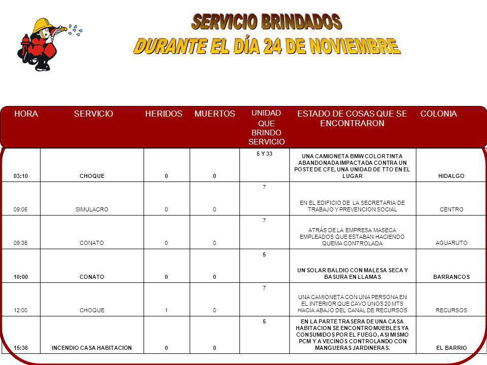 HORASERVICIOHERIDOSMUERTOS UNIDAD QUE BRINDO SERVICIO ESTADO DE COSAS QUE SE ENCONTRARON COLONIA 03:10CHOQUE00 5 Y 33 UNA CAMIONETA BMW COLOR TINTA ABANDONADA IMPACTADA CONTRA UN POSTE DE CFE, UNA UNIDAD DE TTO EN EL LUGARHIDALGO 09:05SIMULACRO00 7 EN EL EDIFICIO DE LA SECRETARIA DE TRABAJO Y PREVENCION SOCIALCENTRO 09:35CONATO00 7 ATRÁS DE LA EMPRESA MASECA EMPLEADOS QUE ESTABAN HACIENDO QUEMA CONTROLADAAGUARUTO 10:00CONATO00 5 UN SOLAR BALDIO CON MALESA SECA Y BASURA EN LLAMASBARRANCOS 12:00CHOQUE10 7 UNA CAMIONETA CON UNA PERSONA EN EL INTERIOR QUE CAYO UNOS 20 MTS HACIA ABAJO DEL CANAL DE RECURSOSRECURSOS 15:36INCENDIO CASA HABITACION00 5EN LA PARTE TRASERA DE UNA CASA HABITACION SE ENCONTRO MUEBLES YA CONSUMIDOS POR EL FUEGO, ASI MISMO PCM Y A VECINOS CONTROLANDO CON MANGUERAS JARDINERAS.EL BARRIO