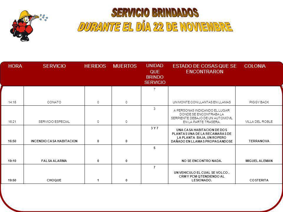 HORASERVICIOHERIDOSMUERTOS UNIDAD QUE BRINDO SERVICIO ESTADO DE COSAS QUE SE ENCONTRARON COLONIA 14:15CONATO00 7 UN MONTE CON LLANTAS EN LLAMASPIGGY BACK 16:21SERVICIO ESPECIAL00 3 A PERSONAS INDICANDO EL LUGAR DONDE SE ENCONTRABA LA SERPIENTE DEBAJO DE UN AUTOMOVIL EN LA PARTE TRASERA.VILLA DEL ROBLE 16:50INCENDIO CASA HABITACION00 3 Y 7 UNA CASA HABITACION DE DOS PLANTAS UNA DE LA RECAMARAS DE LA PLANTA BAJA, UN ROPERO DAÑADO EN LLAMAS PROPAGANDOSETERRANOVA 19:10FALSA ALARMA00 5 NO SE ENCONTRO NADA.MIGUEL ALEMAN 19:50CHOQUE10 7 UN VEHICULO EL CUAL SE VOLCO, CRM Y PCM QTENDIENDO AL LESIONADO.COSTERITA
