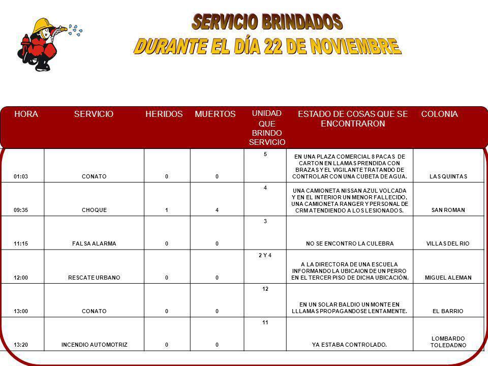 HORASERVICIOHERIDOSMUERTOS UNIDAD QUE BRINDO SERVICIO ESTADO DE COSAS QUE SE ENCONTRARON COLONIA 01:03CONATO00 5 EN UNA PLAZA COMERCIAL 8 PACAS DE CARTON EN LLAMAS PRENDIDA CON BRAZAS Y EL VIGILANTE TRATANDO DE CONTROLAR CON UNA CUBETA DE AGUA.LAS QUINTAS 09:35CHOQUE14 4 UNA CAMIONETA NISSAN AZUL VOLCADA Y EN EL INTERIOR UN MENOR FALLECIDO, UNA CAMIONETA RANGER Y PERSONAL DE CRM ATENDIENDO A LOS LESIONADOS.SAN ROMAN 11:15FALSA ALARMA00 3 NO SE ENCONTRO LA CULEBRAVILLAS DEL RIO 12:00RESCATE URBANO00 2 Y 4 A LA DIRECTORA DE UNA ESCUELA INFORMANDO LA UBICAION DE UN PERRO EN EL TERCER PISO DE DICHA UBICACIÓN.MIGUEL ALEMAN 13:00CONATO00 12 EN UN SOLAR BALDIO UN MONTE EN LLLAMAS PROPAGANDOSE LENTAMENTE.EL BARRIO 13:20INCENDIO AUTOMOTRIZ00 11 YA ESTABA CONTROLADO.