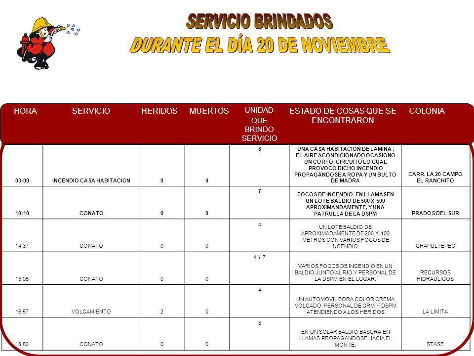 HORASERVICIOHERIDOSMUERTOS UNIDAD QUE BRINDO SERVICIO ESTADO DE COSAS QUE SE ENCONTRARON COLONIA 03:00INCENDIO CASA HABITACION00 8UNA CASA HABITACION DE LAMINA, EL AIRE ACONDICIONADO OCASIONO UN CORTO CIRCUITO LO CUAL PROVOCO DICHO INCENDIO PROPAGANDOSE A ROPA Y UN BULTO DE MADRA CARR.