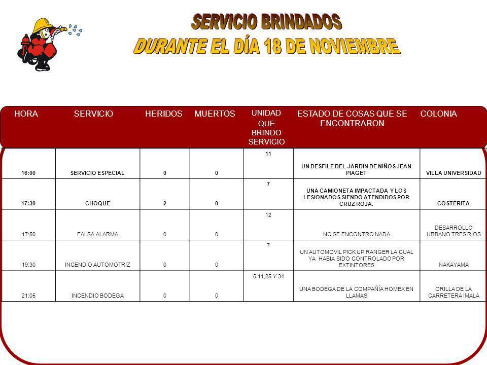 HORASERVICIOHERIDOSMUERTOS UNIDAD QUE BRINDO SERVICIO ESTADO DE COSAS QUE SE ENCONTRARON COLONIA 16:00SERVICIO ESPECIAL00 11 UN DESFILE DEL JARDIN DE NIÑOS JEAN PIAGETVILLA UNIVERSIDAD 17:30CHOQUE20 7 UNA CAMIONETA IMPACTADA Y LOS LESIONADOS SIENDO ATENDIDOS POR CRUZ ROJA.COSTERITA 17:50FALSA ALARMA00 12 NO SE ENCONTRO NADA DESARROLLO URBANO TRES RIOS 19:30INCENDIO AUTOMOTRIZ00 7 UN AUTOMOVIL PICK UP RANGER LA CUAL YA HABIA SIDO CONTROLADO POR EXTINTORESNAKAYAMA 21:05INCENDIO BODEGA00 5,11,25 Y 34 UNA BODEGA DE LA COMPAÑÍA HOMEX EN LLAMAS ORILLA DE LA CARRETERA IMALA