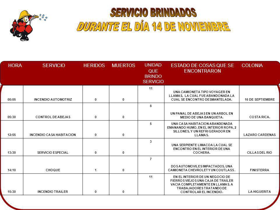 HORASERVICIOHERIDOSMUERTOS UNIDAD QUE BRINDO SERVICIO ESTADO DE COSAS QUE SE ENCONTRARON COLONIA 00:05INCENDIO AUTOMOTRIZ00 11 UNA CAMIONETA TIPO VOYAGER EN LLAMAS, LA CUAL FUE ABANDONADA LA CUAL SE ENCONTRO DESMANTELADA.16 DE SEPTIEMBRE 05:30CONTROL DE ABEJAS00 8 UN PANAL DE ABEJAS EN UN ARBOL EN MEDIO DE UNA BANQUETA.COSTA RICA.