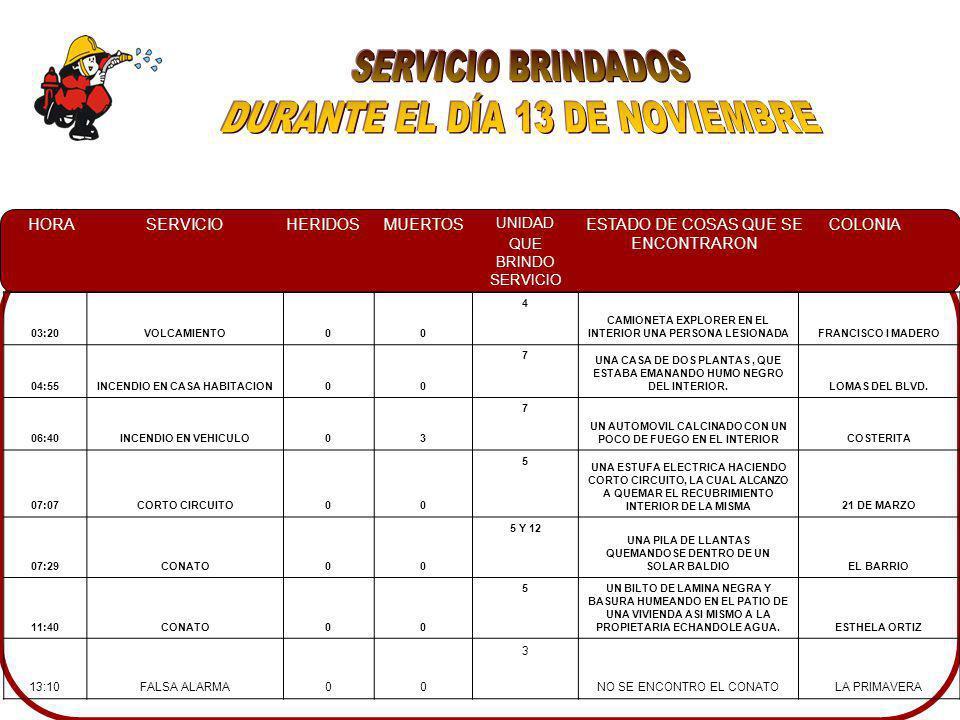 HORASERVICIOHERIDOSMUERTOS UNIDAD QUE BRINDO SERVICIO ESTADO DE COSAS QUE SE ENCONTRARON COLONIA 03:20VOLCAMIENTO00 4 CAMIONETA EXPLORER EN EL INTERIOR UNA PERSONA LESIONADAFRANCISCO I MADERO 04:55INCENDIO EN CASA HABITACION00 7 UNA CASA DE DOS PLANTAS, QUE ESTABA EMANANDO HUMO NEGRO DEL INTERIOR.LOMAS DEL BLVD.