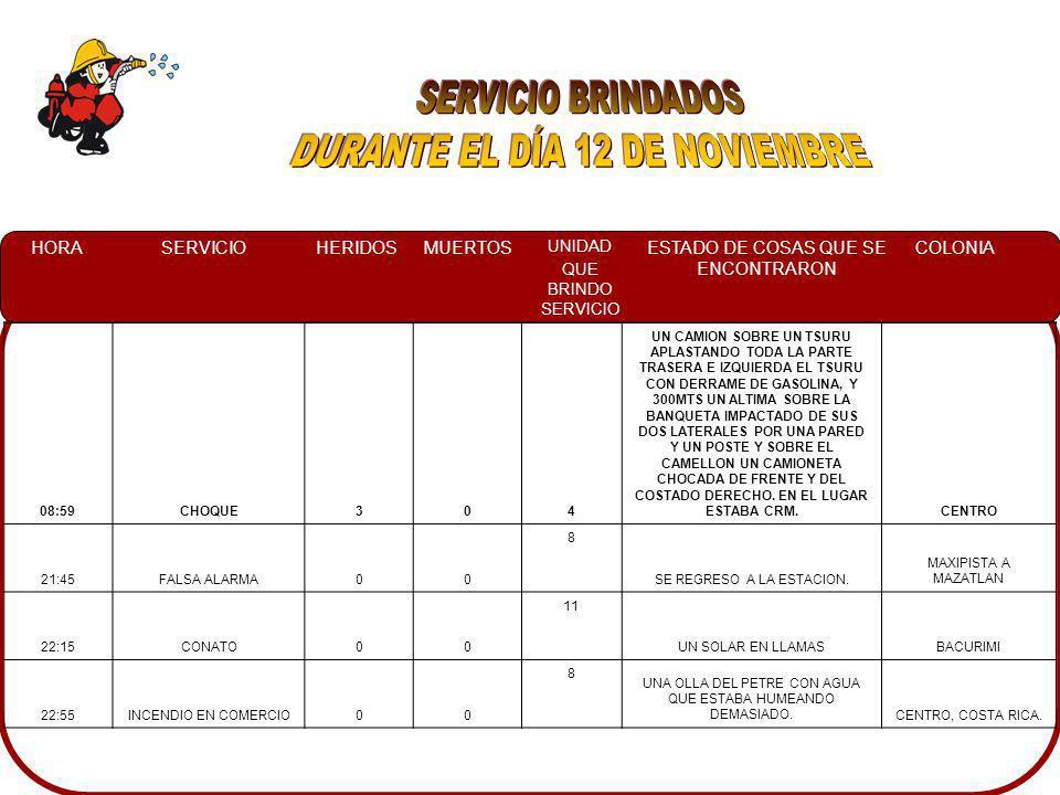 HORASERVICIOHERIDOSMUERTOS UNIDAD QUE BRINDO SERVICIO ESTADO DE COSAS QUE SE ENCONTRARON COLONIA 08:59CHOQUE304 UN CAMION SOBRE UN TSURU APLASTANDO TODA LA PARTE TRASERA E IZQUIERDA EL TSURU CON DERRAME DE GASOLINA, Y 300MTS UN ALTIMA SOBRE LA BANQUETA IMPACTADO DE SUS DOS LATERALES POR UNA PARED Y UN POSTE Y SOBRE EL CAMELLON UN CAMIONETA CHOCADA DE FRENTE Y DEL COSTADO DERECHO.