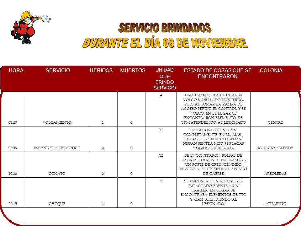 HORASERVICIOHERIDOSMUERTOS UNIDAD QUE BRINDO SERVICIO ESTADO DE COSAS QUE SE ENCONTRARON COLONIA 01:20VOLCAMIENTO10 4UNA CAMIONETA LA CUAL SE VOLCO EN SU LADO IZQUIERDO, PUES AL TOMAR LA RAMPA DE ACCESO PERDIO EL CONTROL Y SE VOLCO, EN EL LUGAR SE ENCONTRARON ELEMENTO DE CRM ATENDIENDO AL LESIONADOCENTRO 02:58INCENDIO AUTOMOTRIZ00 11UN AUTOMOVIL NISSAN COMPLETAMENTE EN LLAMAS, DATOS DEL VEHICULO SEDAN NISSAN SENTRA MOD 98 PLACAS VGE-8317 DE SINALOAIGNACIO ALLENDE 10:20CONATO00 12SE ENCONTRARON BOLSAS DE BASURAS TOLMENTE EN LLAMAS Y UN POSTE DE CFE INCENDIDO HASTA LA PARTE MEDIA Y APUNTO DE CAERSEARBOLEDAS 22:15CHOQUE10 7SE ENCONTRO UN AUTOMOVIL IMPACTADO FRENTE A UN TRAILER, EN LUGAR SE ENCONTRABA ELEMENTOS DE TTO Y CRM ATENDIENDO AL LESIONADO.AGUARUTO