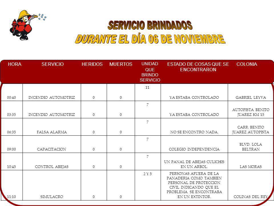 HORASERVICIOHERIDOSMUERTOS UNIDAD QUE BRINDO SERVICIO ESTADO DE COSAS QUE SE ENCONTRARON COLONIA 00:40INCENDIO AUTOMOTRIZ00 11 YA ESTABA CONTROLADOGABRIEL LEYVA 03:35INCENDIO AUTOMOTRIZ00 7 YA ESTABA CONTROLADO AUTOPISTA BENITO JUAREZ KM 15 06:35FALSA ALARMA00 7 NO SE ENCONTRO NADA.