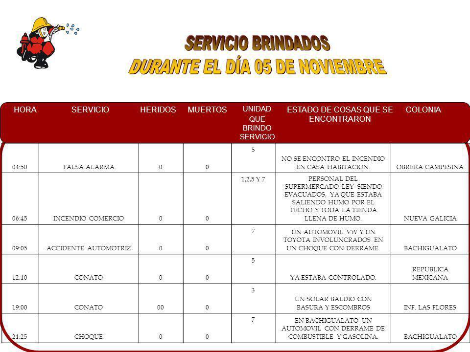 HORASERVICIOHERIDOSMUERTOS UNIDAD QUE BRINDO SERVICIO ESTADO DE COSAS QUE SE ENCONTRARON COLONIA 04:50FALSA ALARMA00 5 NO SE ENCONTRO EL INCENDIO EN CASA HABITACION.OBRERA CAMPESINA 06:45INCENDIO COMERCIO00 1,2,5 Y 7PERSONAL DEL SUPERMERCADO LEY SIENDO EVACUADOS, YA QUE ESTABA SALIENDO HUMO POR EL TECHO Y TODA LA TIENDA LLENA DE HUMO.NUEVA GALICIA 09:05ACCIDENTE AUTOMOTRIZ00 7 UN AUTOMOVIL VW Y UN TOYOTA INVOLUNCRADOS EN UN CHOQUE CON DERRAME.BACHIGUALATO 12:10CONATO00 5 YA ESTABA CONTROLADO.