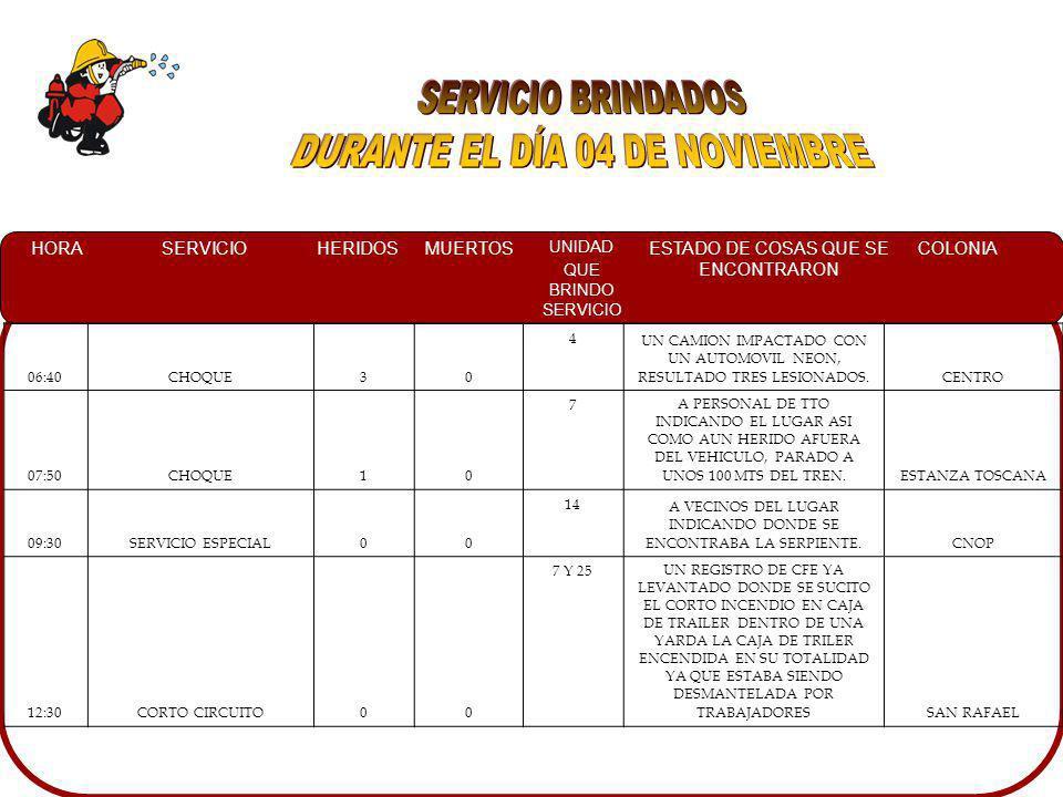 HORASERVICIOHERIDOSMUERTOS UNIDAD QUE BRINDO SERVICIO ESTADO DE COSAS QUE SE ENCONTRARON COLONIA 06:40CHOQUE30 4 UN CAMION IMPACTADO CON UN AUTOMOVIL NEON, RESULTADO TRES LESIONADOS.CENTRO 07:50CHOQUE10 7A PERSONAL DE TTO INDICANDO EL LUGAR ASI COMO AUN HERIDO AFUERA DEL VEHICULO, PARADO A UNOS 100 MTS DEL TREN.ESTANZA TOSCANA 09:30SERVICIO ESPECIAL00 14 A VECINOS DEL LUGAR INDICANDO DONDE SE ENCONTRABA LA SERPIENTE.CNOP 12:30CORTO CIRCUITO00 7 Y 25UN REGISTRO DE CFE YA LEVANTADO DONDE SE SUCITO EL CORTO INCENDIO EN CAJA DE TRAILER DENTRO DE UNA YARDA LA CAJA DE TRILER ENCENDIDA EN SU TOTALIDAD YA QUE ESTABA SIENDO DESMANTELADA POR TRABAJADORESSAN RAFAEL