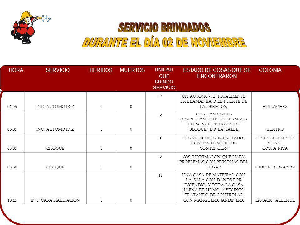 HORASERVICIOHERIDOSMUERTOS UNIDAD QUE BRINDO SERVICIO ESTADO DE COSAS QUE SE ENCONTRARON COLONIA 01:55INC.