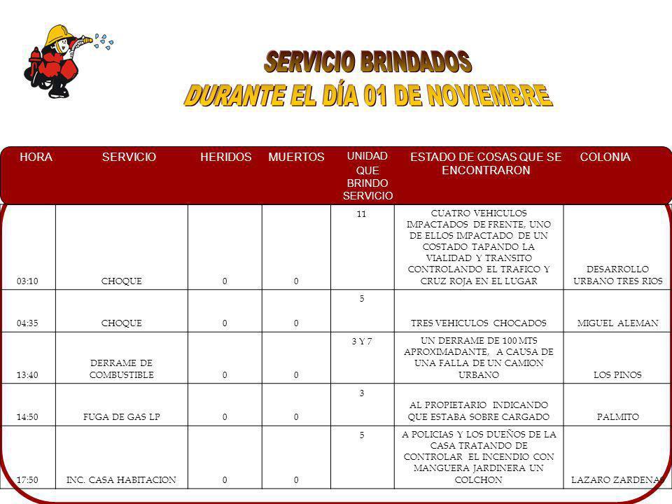 HORASERVICIOHERIDOSMUERTOS UNIDAD QUE BRINDO SERVICIO ESTADO DE COSAS QUE SE ENCONTRARON COLONIA 03:10CHOQUE00 11CUATRO VEHICULOS IMPACTADOS DE FRENTE, UNO DE ELLOS IMPACTADO DE UN COSTADO TAPANDO LA VIALIDAD Y TRANSITO CONTROLANDO EL TRAFICO Y CRUZ ROJA EN EL LUGAR DESARROLLO URBANO TRES RIOS 04:35CHOQUE00 5 TRES VEHICULOS CHOCADOSMIGUEL ALEMAN 13:40 DERRAME DE COMBUSTIBLE00 3 Y 7UN DERRAME DE 100 MTS APROXIMADANTE, A CAUSA DE UNA FALLA DE UN CAMION URBANOLOS PINOS 14:50FUGA DE GAS LP00 3 AL PROPIETARIO INDICANDO QUE ESTABA SOBRE CARGADOPALMITO 17:50INC.