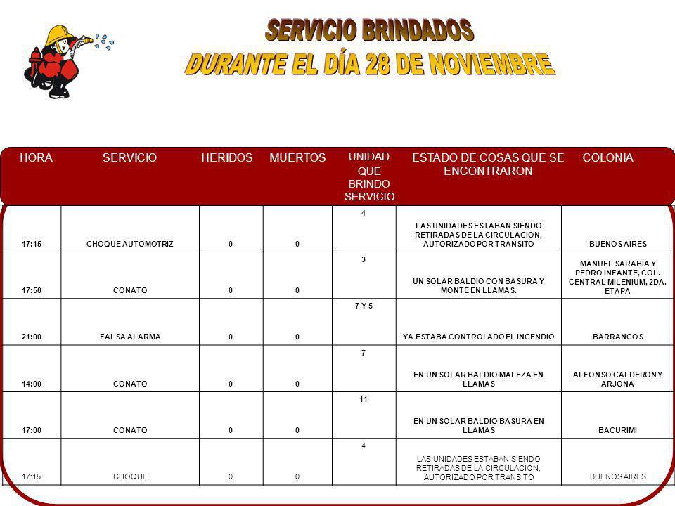 HORASERVICIOHERIDOSMUERTOS UNIDAD QUE BRINDO SERVICIO ESTADO DE COSAS QUE SE ENCONTRARON COLONIA 17:15CHOQUE AUTOMOTRIZ00 4 LAS UNIDADES ESTABAN SIENDO RETIRADAS DE LA CIRCULACION, AUTORIZADO POR TRANSITOBUENOS AIRES 17:50CONATO00 3 UN SOLAR BALDIO CON BASURA Y MONTE EN LLAMAS.