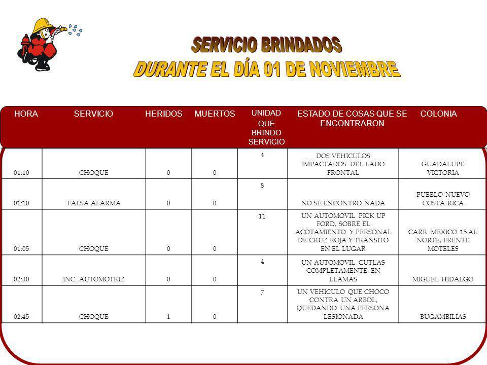 HORASERVICIOHERIDOSMUERTOS UNIDAD QUE BRINDO SERVICIO ESTADO DE COSAS QUE SE ENCONTRARON COLONIA 01:10CHOQUE00 4 DOS VEHICULOS IMPACTADOS DEL LADO FRONTAL GUADALUPE VICTORIA 01:10FALSA ALARMA00 8 NO SE ENCONTRO NADA PUEBLO NUEVO COSTA RICA 01:05CHOQUE00 11UN AUTOMOVIL PICK UP FORD, SOBRE EL ACOTAMIENTO Y PERSONAL DE CRUZ ROJA Y TRANSITO EN EL LUGAR CARR.