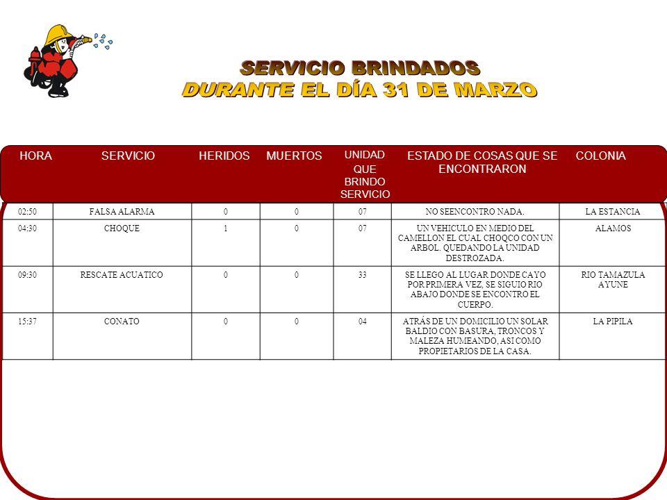 HORASERVICIOHERIDOSMUERTOS UNIDAD QUE BRINDO SERVICIO ESTADO DE COSAS QUE SE ENCONTRARON COLONIA 13:00CONATO008EN UN SOLAR BALDIO MALEZA EN LLAMAS CON RIESGO DE PROPAGACION HACIA LAS CASAS ALTO BACHIGUALATO 17:33DERRAME DE ACEITE0010UN DERRAME DE ACEITE DE 70 MTS.
