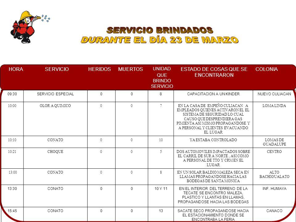 HORASERVICIOHERIDOSMUERTOS UNIDAD QUE BRINDO SERVICIO ESTADO DE COSAS QUE SE ENCONTRARON COLONIA 09:30SERVICIO ESPECIAL008CAPACITACION A UN KINDERNUEVO CULIACAN 10:00OLOR A QUIMICO007EN LA CASA DE EMPEÑO CULIACAN A EMPLEADOS QUIENES ACTIVARON EL EL SISTEMA DE SEGURIDAD LO CUAL CAUSO QUE DESPRENDIERA GAS PIMIENTA ASI MISMO PROPAGANDOSE Y A PERSONAL Y CLIENTES EVACUANDO EL LUGAR LOMA LINDA 10:10CONATO0010YA ESTABA CONTROLADOLOMAS DE GUADALUPE 10:21CHOQUE005DOS AUTOMOVILES IMPACTADOS SOBRE EL CARRIL DE SUR A NORTE, ASI COMO A PERSONAL DE TTO Y CRM EN EL LUGAR CENTRO 13:00CONATO008EN UN SOLAR BALDIO MALEZA SECA EN LLAMAS PROPAGANDOSE HACIA LAS BODEGAS DE SANTA MONICA ALTO BACHIGUALATO 13:30CONATO0010 Y 11EN EL INTERIOR DEL TERRENO DE LA TECATE SE ENCONTRO MALEZA, PLASTICO Y LLANTAS EN LLAMAS, PROPAGANDOSE HACIA LAS BODEGAS INF.