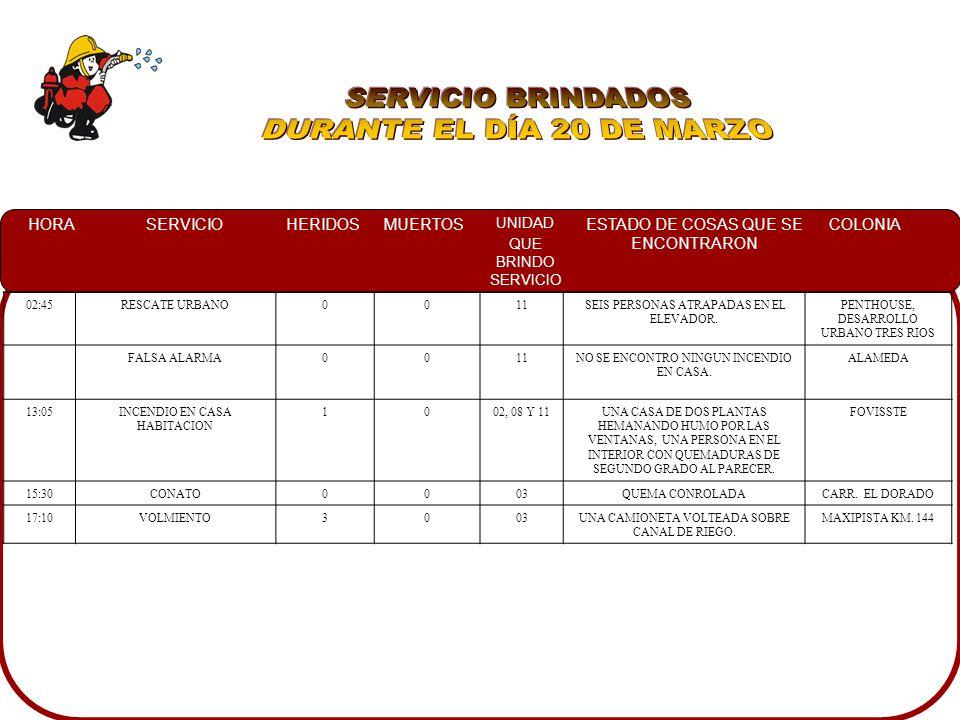 HORASERVICIOHERIDOSMUERTOS UNIDAD QUE BRINDO SERVICIO ESTADO DE COSAS QUE SE ENCONTRARON COLONIA 02:45RESCATE URBANO0011 SEIS PERSONAS ATRAPADAS EN EL ELEVADOR.