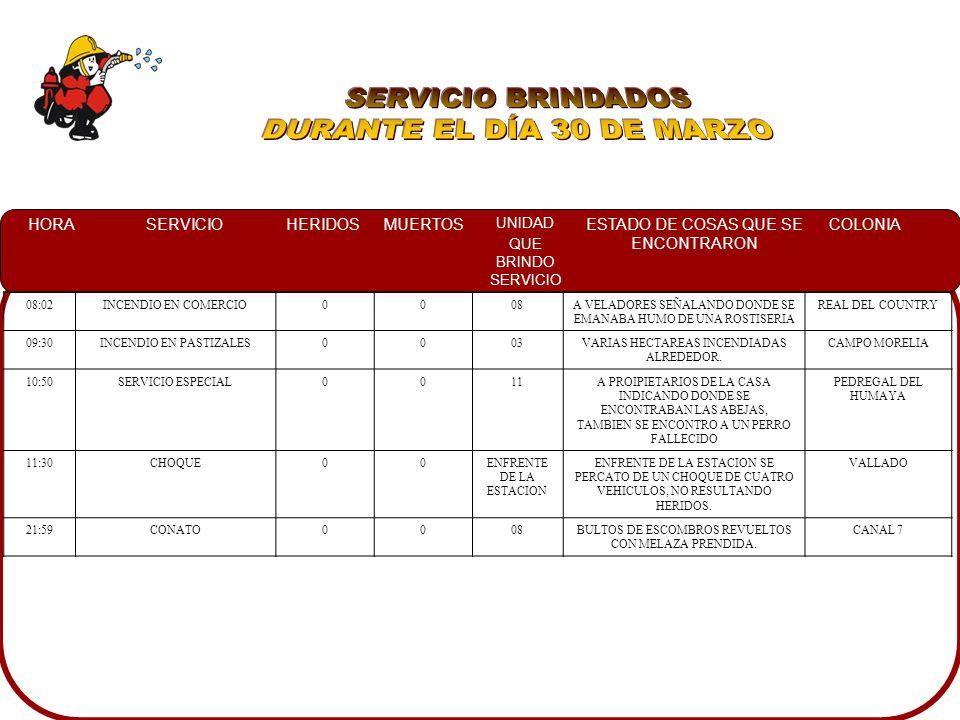 HORASERVICIOHERIDOSMUERTOS UNIDAD QUE BRINDO SERVICIO ESTADO DE COSAS QUE SE ENCONTRARON COLONIA 17:30CONATO 00 11A ESPALDAS DEL MOTEL EL MORO MADERA Y ALFOMBRA HUMEANDO, ASI MISMO A EMPLEADOS CONTROLANDO CON MANGUERA JARDINERA SALIDA NORTE 19:45CONAO0011EN UN SOLAR BALDIO FOCOS DE INCENDIO LOMAS DE GUADALUPE 20:40FALSA ALARMA0003NO SE ENCONTRO LA FUGA DE GAS QUE SE HABIA REPORTADO RENATO VEGA 21:30INCENDIO EN LLANTERA0008NO SE ENCONTRO NADA FUE CONTROLADO POR EL DUEÑO INDEPENDENCIA 22:45VOLCAMIENTO0003DOS VEHICULOS EN EL INTERIOR DEL CANAL, ASI MISMO NO QUEDANDO ALGUN HERIDO CARR.
