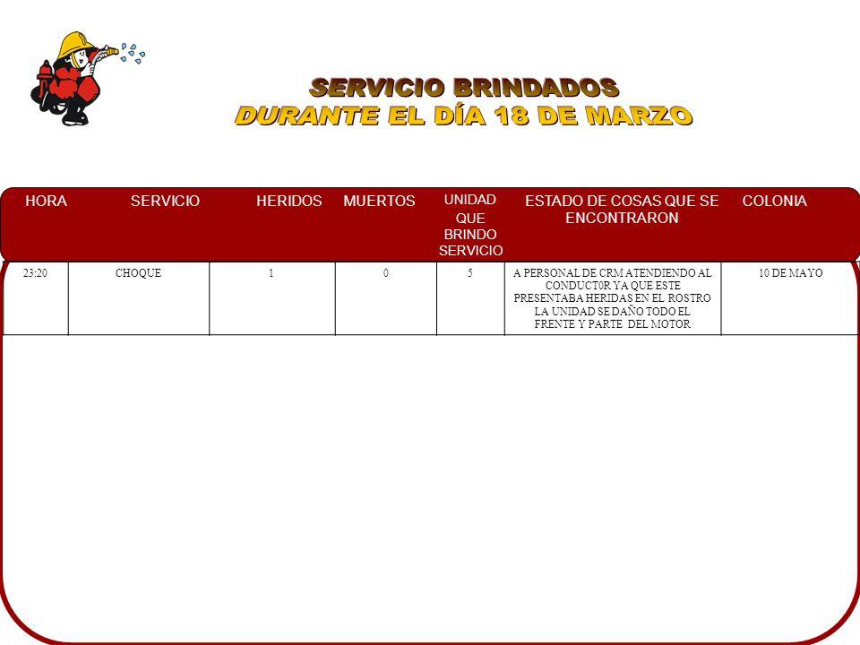 HORASERVICIOHERIDOSMUERTOS UNIDAD QUE BRINDO SERVICIO ESTADO DE COSAS QUE SE ENCONTRARON COLONIA 23:20CHOQUE105A PERSONAL DE CRM ATENDIENDO AL CONDUCT0R YA QUE ESTE PRESENTABA HERIDAS EN EL ROSTRO LA UNIDAD SE DAÑO TODO EL FRENTE Y PARTE DEL MOTOR 10 DE MAYO