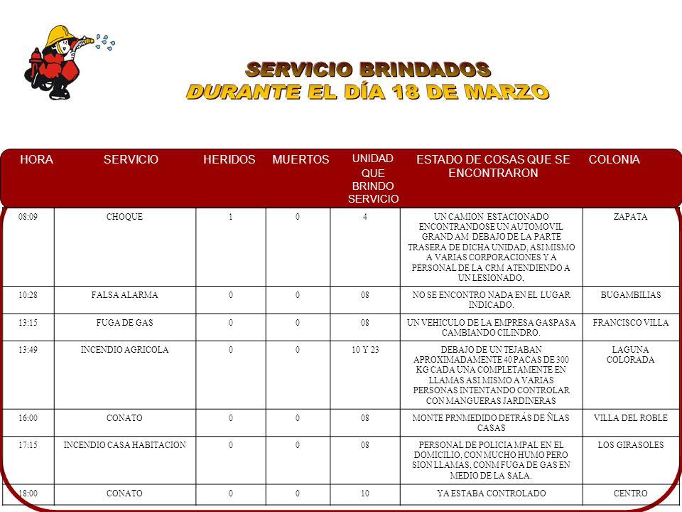 HORASERVICIOHERIDOSMUERTOS UNIDAD QUE BRINDO SERVICIO ESTADO DE COSAS QUE SE ENCONTRARON COLONIA 08:09CHOQUE104UN CAMION ESTACIONADO ENCONTRANDOSE UN AUTOMOVIL GRAND AM DEBAJO DE LA PARTE TRASERA DE DICHA UNIDAD, ASI MISMO A VARIAS CORPORACIONES Y A PERSONAL DE LA CRM ATENDIENDO A UN LESIONADO, ZAPATA 10:28FALSA ALARMA0008NO SE ENCONTRO NADA EN EL LUGAR INDICADO.