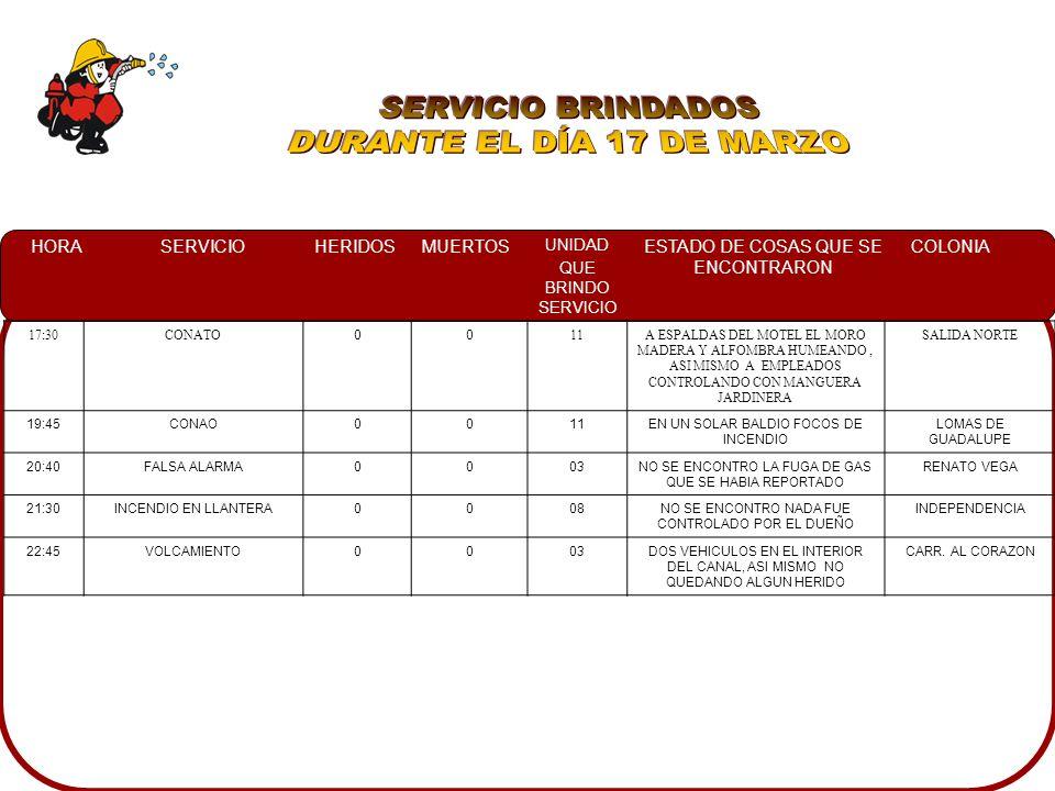 HORASERVICIOHERIDOSMUERTOS UNIDAD QUE BRINDO SERVICIO ESTADO DE COSAS QUE SE ENCONTRARON COLONIA 17:30CONATO 00 11A ESPALDAS DEL MOTEL EL MORO MADERA