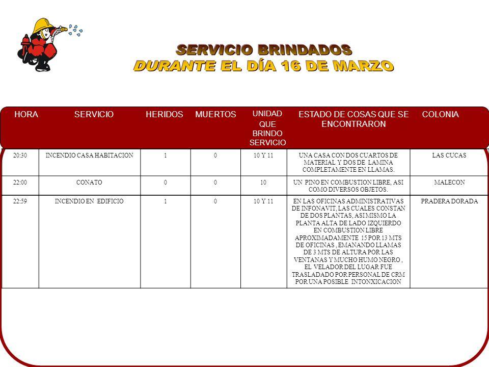 HORASERVICIOHERIDOSMUERTOS UNIDAD QUE BRINDO SERVICIO ESTADO DE COSAS QUE SE ENCONTRARON COLONIA 20:30INCENDIO CASA HABITACION1010 Y 11UNA CASA CON DOS CUARTOS DE MATERIAL Y DOS DE LAMINA COMPLETAMENTE EN LLAMAS.