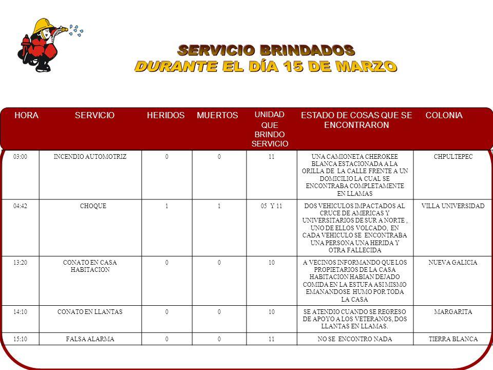 HORASERVICIOHERIDOSMUERTOS UNIDAD QUE BRINDO SERVICIO ESTADO DE COSAS QUE SE ENCONTRARON COLONIA 03:00INCENDIO AUTOMOTRIZ0011UNA CAMIONETA CHEROKEE BLANCA ESTACIONADA A LA ORILLA DE LA CALLE FRENTE A UN DOMICILIO LA CUAL SE ENCONTRABA COMPLETAMENTE EN LLAMAS CHPULTEPEC 04:42 CHOQUE1105 Y 11DOS VEHICULOS IMPACTADOS AL CRUCE DE AMERICAS Y UNIVERSITARIOS DE SUR A NORTE, UNO DE ELLOS VOLCADO, EN CADA VEHICULO SE ENCONTRABA UNA PERSONA UNA HERIDA Y OTRA FALLECIDA VILLA UNIVERSIDAD 13:20CONATO EN CASA HABITACION 0010A VECINOS INFORMANDO QUE LOS PROPIETARIOS DE LA CASA HABITACION HABIAN DEJADO COMIDA EN LA ESTUFA ASI MISMO EMANANDOSE HUMO POR TODA LA CASA NUEVA GALICIA 14:10CONATO EN LLANTAS0010SE ATENDIO CUANDO SE REGRESO DE APOYO A LOS VETERANOS, DOS LLANTAS EN LLAMAS.