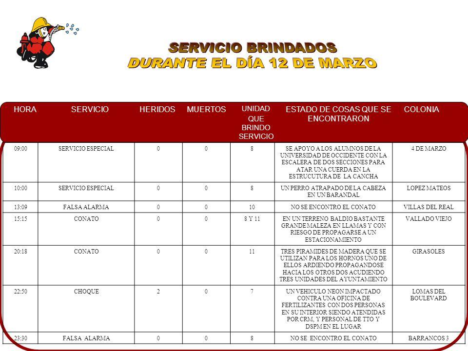 HORASERVICIOHERIDOSMUERTOS UNIDAD QUE BRINDO SERVICIO ESTADO DE COSAS QUE SE ENCONTRARON COLONIA 09:00SERVICIO ESPECIAL008SE APOYO A LOS ALUMNOS DE LA UNIVERSIDAD DE OCCIDENTE CON LA ESCALERA DE DOS SECCIONES PARA ATAR UNA CUERDA EN LA ESTRUCUTURA DE LA CANCHA 4 DE MARZO 10:00SERVICIO ESPECIAL008UN PERRO ATRAPADO DE LA CABEZA EN UN BARANDAL LOPEZ MATEOS 13:09FALSA ALARMA0010NO SE ENCONTRO EL CONATOVILLAS DEL REAL 15:15CONATO008 Y 11EN UN TERRENO BALDIO BASTANTE GRANDE MALEZA EN LLAMAS Y CON RIESGO DE PROPAGARSE A UN ESTACIONAMIENTO VALLADO VIEJO 20:18CONATO0011TRES PIRAMIDES DE MADERA QUE SE UTILIZAN PARA LOS HORNOS UNO DE ELLOS ARDIENDO PROPAGANDOSE HACIA LOS OTROS DOS ACUDIENDO TRES UNIDADES DEL AYUNTAMIENTO GIRASOLES 22:50CHOQUE207UN VEHICULO NEON IMPACTADO CONTRA UNA OFICINA DE FERTILIZANTES CON DOS PERSONAS EN SU INTERIOR SIENDO ATENDIDAS POR CRM, Y PERSONAL DE TTO Y DSPM EN EL LUGAR LOMAS DEL BOULEVARD 23:30FALSA ALARMA008NO SE ENCONTRO EL CONATOBARRANCOS 3