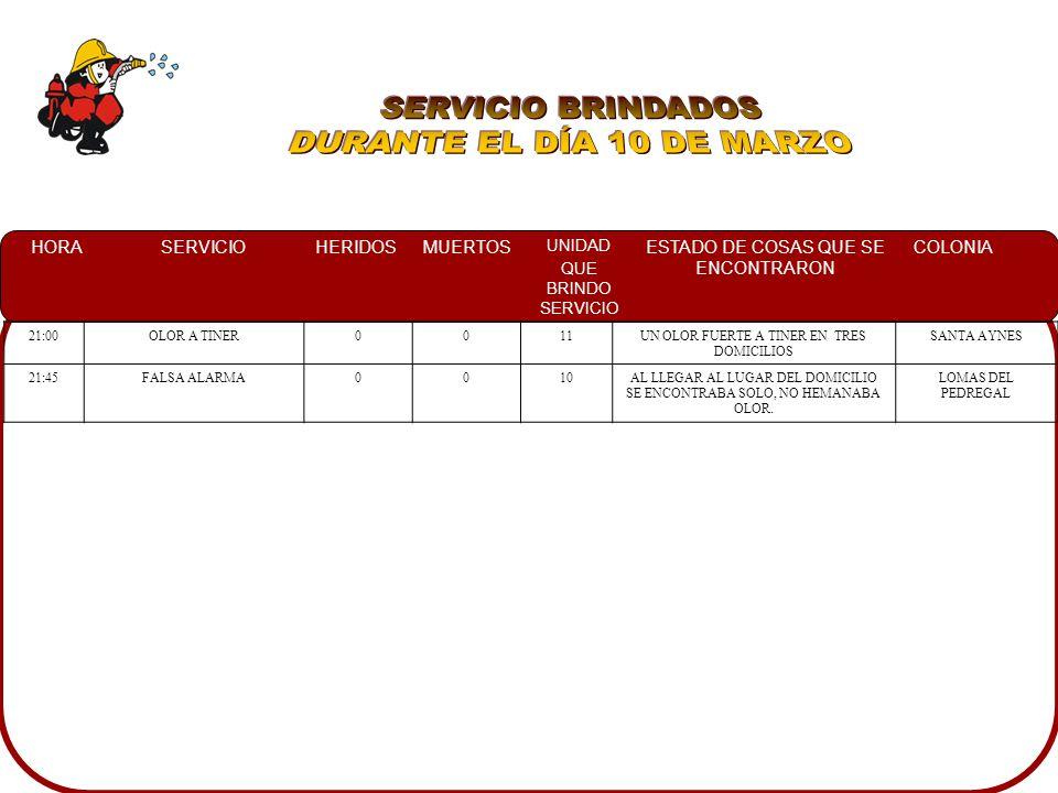 HORASERVICIOHERIDOSMUERTOS UNIDAD QUE BRINDO SERVICIO ESTADO DE COSAS QUE SE ENCONTRARON COLONIA 21:00OLOR A TINER0011UN OLOR FUERTE A TINER EN TRES DOMICILIOS SANTA AYNES 21:45FALSA ALARMA0010AL LLEGAR AL LUGAR DEL DOMICILIO SE ENCONTRABA SOLO, NO HEMANABA OLOR.