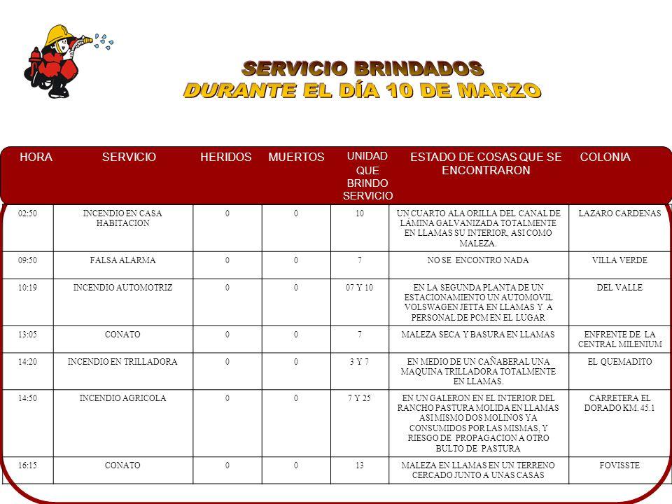 HORASERVICIOHERIDOSMUERTOS UNIDAD QUE BRINDO SERVICIO ESTADO DE COSAS QUE SE ENCONTRARON COLONIA 02:50INCENDIO EN CASA HABITACION 0010UN CUARTO ALA ORILLA DEL CANAL DE LÁMINA GALVANIZADA TOTALMENTE EN LLAMAS SU INTERIOR, ASI COMO MALEZA.