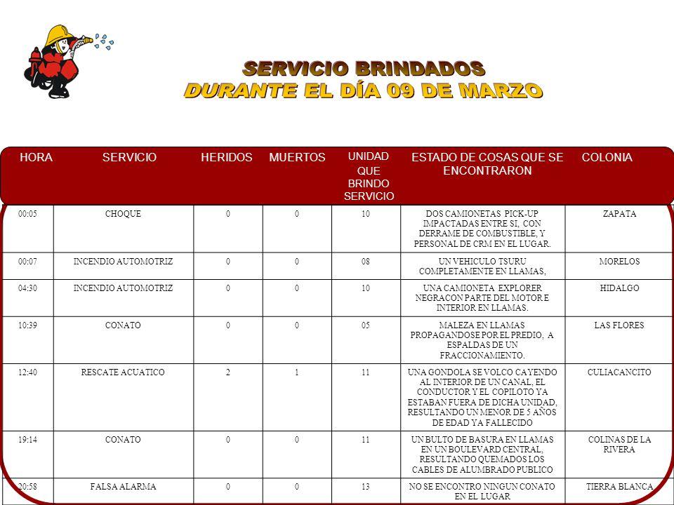 HORASERVICIOHERIDOSMUERTOS UNIDAD QUE BRINDO SERVICIO ESTADO DE COSAS QUE SE ENCONTRARON COLONIA 00:05CHOQUE0010DOS CAMIONETAS PICK-UP IMPACTADAS ENTRE SI, CON DERRAME DE COMBUSTIBLE, Y PERSONAL DE CRM EN EL LUGAR.