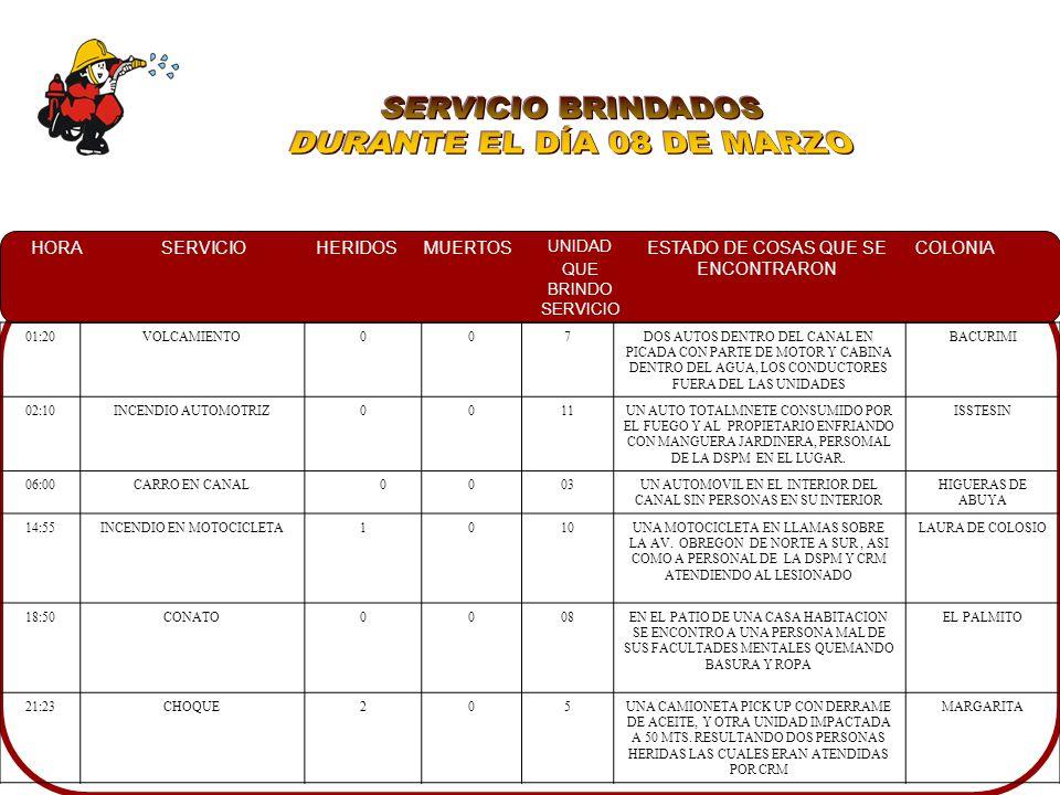 HORASERVICIOHERIDOSMUERTOS UNIDAD QUE BRINDO SERVICIO ESTADO DE COSAS QUE SE ENCONTRARON COLONIA 01:20VOLCAMIENTO007DOS AUTOS DENTRO DEL CANAL EN PICADA CON PARTE DE MOTOR Y CABINA DENTRO DEL AGUA, LOS CONDUCTORES FUERA DEL LAS UNIDADES BACURIMI 02:10INCENDIO AUTOMOTRIZ0011UN AUTO TOTALMNETE CONSUMIDO POR EL FUEGO Y AL PROPIETARIO ENFRIANDO CON MANGUERA JARDINERA, PERSOMAL DE LA DSPM EN EL LUGAR.