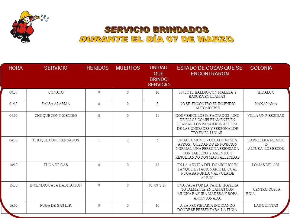 HORASERVICIOHERIDOSMUERTOS UNIDAD QUE BRINDO SERVICIO ESTADO DE COSAS QUE SE ENCONTRARON COLONIA 00:37CONATO0010UN LOTE BALDIO CON MALEZA Y BASURA EN LLAMAS.
