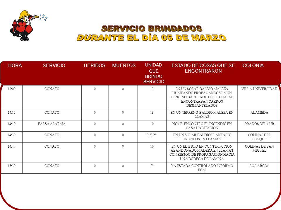 HORASERVICIOHERIDOSMUERTOS UNIDAD QUE BRINDO SERVICIO ESTADO DE COSAS QUE SE ENCONTRARON COLONIA 13:00CONATO0013EN UN SOLAR BALDIO MALEZA HUMEANDO PROPAGANDOSE A UN TERRENO BARDEADO EN EL CUAL SE ENCONTRABAN CARROS DESMANTELADOS VILLA UNIVERSIDAD 14:15CONATO0013EN UN TERRENO BALDIO MALEZA EN LLAMAS ALAMEDA 14:19FALSA ALARMA0010NO SE ENCONTRO EL INCENDIO EN CASA HABITACION PRADOS DEL SUR 14:30CONATO007 Y 25EN UN SOLAR BALDIO LLANTAS Y TRONCOS EN LLAMAS COLINAS DEL BOSQUE 14:47CONATO0010EN UN EDIFICIO EN CONSTRUCCION ABANDONADO MADERA EN LLAMAS CON RIESGO DE PROPAGACION HACIA UNA BODEGA DE LAMINA COLINAS DE SAN MIGUEL 15:30CONATO007YA ESTABA CONTROLADO INFORMO PCM LOS ARCOS