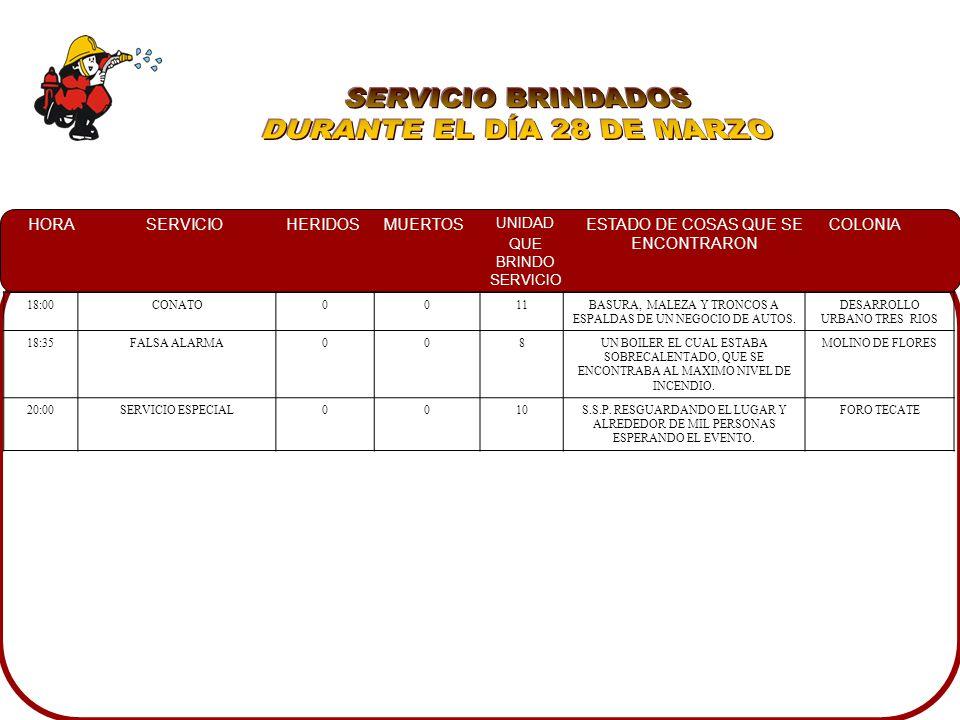 HORASERVICIOHERIDOSMUERTOS UNIDAD QUE BRINDO SERVICIO ESTADO DE COSAS QUE SE ENCONTRARON COLONIA 02:25VOLCADURA CON PRENSADO0103UN TRAILER VOLCADO Y EN SU INTERIOR UNA PERSONA PRENSADA EL TREBOL 04:00CHOQUE1007UN AUTOMOVIL NISSAN SENTRA EL CUAL SE IMPACTO CONTRA UN ARBOL DEL COSTADO IZQUIERDO, ASI MISMO RESULTANDO EL CONDUCTOR PRENSADO DE LAS PIERNAS CAMPO MOROLEON 06:45CHOQUE40DOS VEHICULOS IMPACTADOS DE FRENTE Y RESULTANDO CUATRO PERSONAS LESIONADAS EN LA BANQUETA, POLICIA RESGUARDANDO AREA.