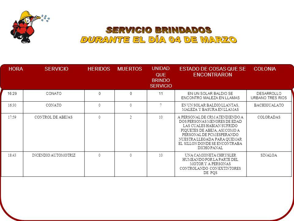 HORASERVICIOHERIDOSMUERTOS UNIDAD QUE BRINDO SERVICIO ESTADO DE COSAS QUE SE ENCONTRARON COLONIA 16:29CONATO0011EN UN SOLAR BALDIO SE ENCONTRO MALEZA EN LLAMAS DESARROLLO URBANO TRES RIOS 16:30CONATO007EN UN SOLAR BALDIO LLANTAS, MALEZA Y BASURA EN LLAMAS BACHIGUALATO 17:59CONTROL DE ABEJAS0210A PERSONAL DE CRM ATENDIENDO A DOS PERSONAS MENORES DE EDAD LAS CUALES HABIAN SUFRIDO PIQUETES DE ABEJA, ASI COMO A PERSONAL DE PCM ESPERANDO NUESTRA LLEGADA PARA QUEMAR EL SILLON DONDE SE ENCONTRABA DICHO PANAL COLORADAS 18:43INCENDIO AUTOMOTRIZ0010UNA CAMIONETA CHRYSLER HUMEANDO POR LA PARTE DEL MOTOR Y A PERSONAS CONTROLANDO CON EXTINTORES DE PQS SINALOA