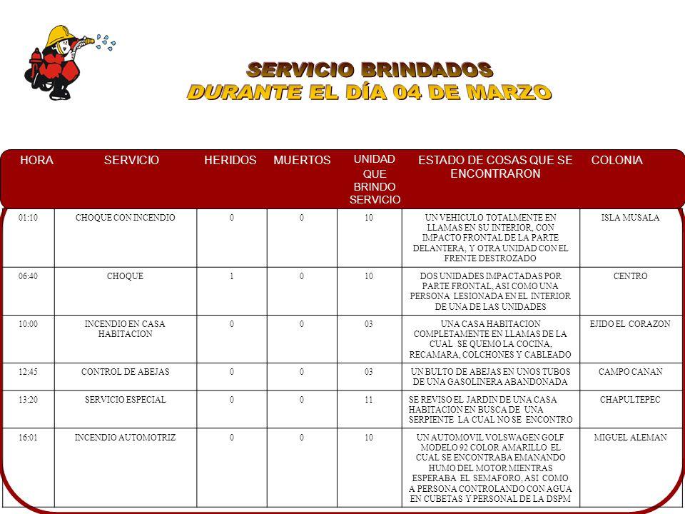HORASERVICIOHERIDOSMUERTOS UNIDAD QUE BRINDO SERVICIO ESTADO DE COSAS QUE SE ENCONTRARON COLONIA 01:10CHOQUE CON INCENDIO0010UN VEHICULO TOTALMENTE EN LLAMAS EN SU INTERIOR, CON IMPACTO FRONTAL DE LA PARTE DELANTERA, Y OTRA UNIDAD CON EL FRENTE DESTROZADO ISLA MUSALA 06:40CHOQUE1010DOS UNIDADES IMPACTADAS POR PARTE FRONTAL, ASI COMO UNA PERSONA LESIONADA EN EL INTERIOR DE UNA DE LAS UNIDADES CENTRO 10:00INCENDIO EN CASA HABITACION 0003UNA CASA HABITACION COMPLETAMENTE EN LLAMAS DE LA CUAL SE QUEMO LA COCINA, RECAMARA, COLCHONES Y CABLEADO EJIDO EL CORAZON 12:45CONTROL DE ABEJAS0003UN BULTO DE ABEJAS EN UNOS TUBOS DE UNA GASOLINERA ABANDONADA CAMPO CANAN 13:20SERVICIO ESPECIAL0011SE REVISO EL JARDIN DE UNA CASA HABITACION EN BUSCA DE UNA SERPIENTE LA CUAL NO SE ENCONTRO CHAPULTEPEC 16:01INCENDIO AUTOMOTRIZ0010UN AUTOMOVIL VOLSWAGEN GOLF MODELO 92 COLOR AMARILLO EL CUAL SE ENCONTRABA EMANANDO HUMO DEL MOTOR MIENTRAS ESPERABA EL SEMAFORO, ASI COMO A PERSONA CONTROLANDO CON AGUA EN CUBETAS Y PERSONAL DE LA DSPM MIGUEL ALEMAN