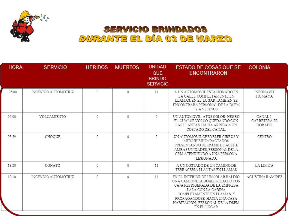 HORASERVICIOHERIDOSMUERTOS UNIDAD QUE BRINDO SERVICIO ESTADO DE COSAS QUE SE ENCONTRARON COLONIA 05:00INCENDIO AUTOMOTRIZ0011A UN AUTOMOVIL ESTACIONADO EN LA CALLE COMPLETAMENTE EN LLAMAS, EN EL LUGAR TAMBIEN SE ENCONTRABA PERSONAL DE LA DSPM Y A VECINOS INFONAVIT HUMAYA 07:00VOLCAMIENTO007UN AUTOMOVIL ATOS COLOR NEGRO EL CUAL SE VOLCO QUEDANDO CON LAS LLANTAS HACIA ARRIBA A UN COSTADO DEL CANAL.