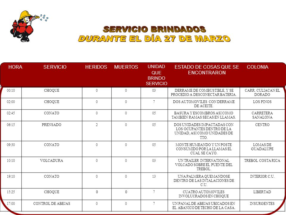 HORASERVICIOHERIDOSMUERTOS UNIDAD QUE BRINDO SERVICIO ESTADO DE COSAS QUE SE ENCONTRARON COLONIA 16:00SERVICIO ESPECIAL003SE RESGUARDO UN DESFILECOSTA RICA 17:50VOLCAMIENTO003YA ESTABA CONTROLADOEJIDO TOLEDO CORRO 18:40CHOQUE005SE REGRESO A LA UNIDAD INFORMANDO QUE YA ESTABA CONTROLADO BADIRAGUATO 18:45FALSA ALARMA007INCENDIO EN BODEGAPALMITO