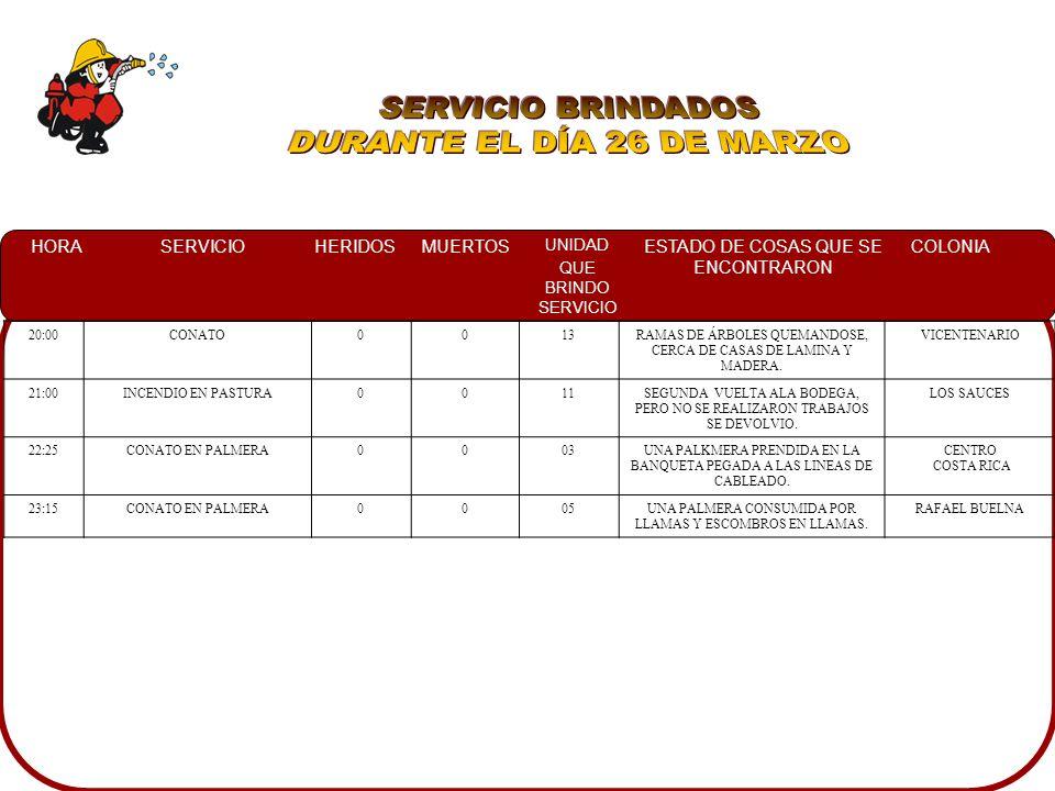 HORASERVICIOHERIDOSMUERTOS UNIDAD QUE BRINDO SERVICIO ESTADO DE COSAS QUE SE ENCONTRARON COLONIA 01:13CONATO008EN UN SOLAR BALDIO CON VARIOS FOCOS DE INCENDIO Y BASURA EN LLAMAS COLINAS DEL REY 06:00INCENDIO AUTOMOTRIZ0010UN AUTOMOVIL COMPLETAMENTE EN LLAMAS EN EL INTERIOR DE LA COCHERA DE UNA CASA HABITACION VILLA BONITA 06:25INCENDIO CASA HABITACION0011EN LA PLANTA BAJA DE LA CASA HABITACION LA SALA EN LLAMAS Y LOS DOS NIVELES DE LA CASA LLENOS DE HUMO ARBOLEDAS 08:06CHOQUE1005EN EL INTERIOR DE UN AUTOMOVIL UNA PERSONA LESIONADA Y EN EL LUGAR A PERSONAL DE CRM ATENDIENDOLA RANCHITO 16:20CHOQUE0010UN VEHICULO OBTRUYENDO EL TRAFICO CON DERRAME DE COMBUSTIBLE, TTO MPAL.