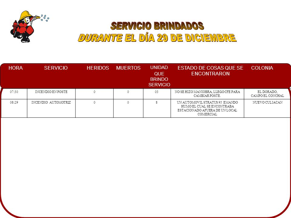 HORASERVICIOHERIDOSMUERTOS UNIDAD QUE BRINDO SERVICIO ESTADO DE COSAS QUE SE ENCONTRARON COLONIA 02:30CHOQUE CON PRENSADO315UN AUTOMOVIL CHEVY IMPACTADO CONTRA UN ARBOL, RESULTANDO EL CONDUCTOR PRENSADO Y EL COPILOTO FALLECIDO Y OTROS DOS HERIDOS TIRADOS EN LA CARRETERA AGUARUTO 06:55INCENDIO AUTOMOTRIZ0011UN AUTOMOVIL TSURU SOBRE LA CALLE AYUNTAMIENTO EL CUAL SE ENCONTRABA COMPLETAMENTE EN LLAMAS 16 DE SEPTIEMBRE 08:25CHOQUE205TRES VEHICULOS IMPACTADOS, UNO DE ELLOS ATROPELLO A UN COMERCIANTE DE CRUCERO ASI MISMO DERIVO UN POSTE DE ALUMBRADO PUBLICO COUNTRY DEL RIO 10:05INCENDIO AUTOMOTRIZ005UNA CAMIONETA DODGE FAMILIAR LA CUAL SE PRENDIO EL CABLEADO, ASI MISMO SIENDO SOFOCADO POR EXTINTOR DE PQS CENTRO SINALOA 10:20CONATO0010SOLAR BALDIO CON MALEZA EN LLAMAS A UN LADO DE DOS BODEGAS A LA ORILLA DE CARRETERA COSTERITA Y 21 DE MARZO COL.