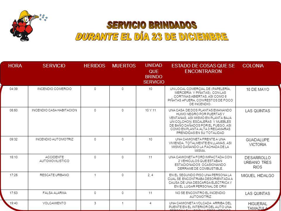 HORASERVICIOHERIDOSMUERTOS UNIDAD QUE BRINDO SERVICIO ESTADO DE COSAS QUE SE ENCONTRARON COLONIA 04:39INCENDIO COMERCIO0010UN LOCAL COMERCIAL DE (PAPE