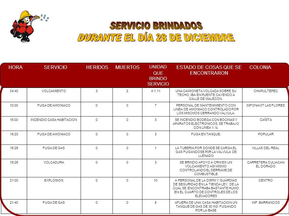 HORASERVICIOHERIDOSMUERTOS UNIDAD QUE BRINDO SERVICIO ESTADO DE COSAS QUE SE ENCONTRARON COLONIA 03:20INCENDIO AUTOMOTRIZ0011DOS UNIDADES MUNICIPALES INDICANDO EL LUGAR, UNA CAMIONETA FORD EN LLAMAS EN EL MOTOR Y CABINA.