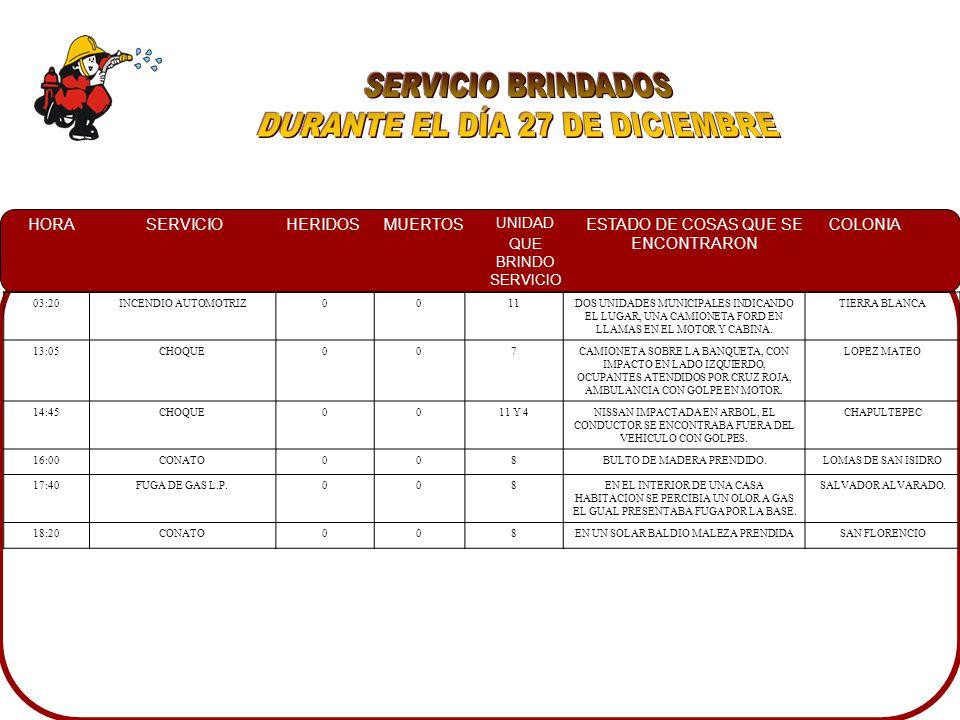 HORASERVICIOHERIDOSMUERTOS UNIDAD QUE BRINDO SERVICIO ESTADO DE COSAS QUE SE ENCONTRARON COLONIA 00:30VOLCAMIENTO00 7 UN AUTOMOVIL EN EL INTERIOR DEL CANAL SIN NINGUN PROBLEMACAMPO CHULAVISTA 00:40CONATO00 3 Y 9 EN UN SOLAR BALDIO UN BULTO DE RAMA SECA PRENDIDAS JUNTO A UNA BODEGA DE LAMINA Y CARTON.