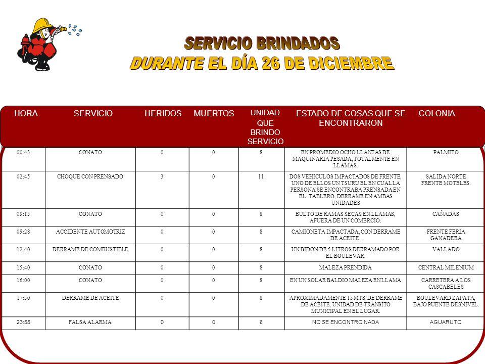 HORASERVICIOHERIDOSMUERTOS UNIDAD QUE BRINDO SERVICIO ESTADO DE COSAS QUE SE ENCONTRARON COLONIA 18:30FALSA ALARMA005NO SE ENCONTRO EL CONATOVILLAS DEL RIO 22:28CORTO CIRCUITO0010A PERSONAS INDIOCANDO LA CAIDA DE UN CABLE DE ALTO VOLTAJE, COLOCADO PARA ALIMENTACION DE ENERGIA DE UN PUESTO DE TIANGUIS GUADALUPE 23:10INCENDIO AUTOMOTRIZ0010UN AUTOMOVIL EL CUAL HABIA SIDO GOLPEADO LO CUAL OCASIONO UN CORTO CIRCUITO PROVOCANDO EL INCENDIO GUADALUPE