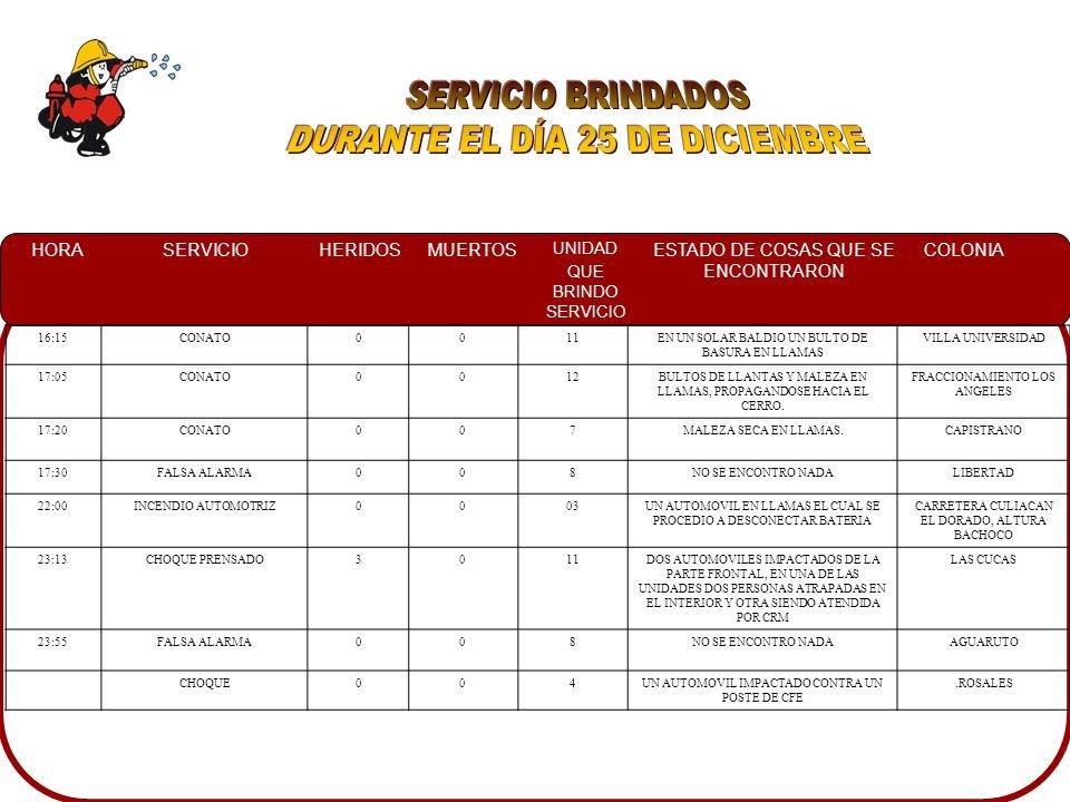 HORASERVICIOHERIDOSMUERTOS UNIDAD QUE BRINDO SERVICIO ESTADO DE COSAS QUE SE ENCONTRARON COLONIA 02:50INCENDIO AUTOMOTRIZ0011UNA CAMIONETA PICK UP SILVERADO 2005 COMPLETAMENTE EN LLAMAS CON FUGA DE GASOLINA LOMA DE RODRIGUERA 09:00RESCATE ACUATICO DE CADAVER 0133EL CUERPO DE UNA PERSONA QUE HABIA CAIDO AL CANAL EL DIA DIEZ DE DICIEMBRE CANAL MOJOLO 12:30CONTO005UN SOLAR BALDIO CON MALEZA EN LLAMAS CAMPO BELLO 15:40CONATO0012UNBULTO DE BASURA Y RAMAS QUEMANDOSE EN UN TERRENO BALDIO VILLA FONTANA 15:50CHOQUE CON INCENDIO1011UNA CAMIONETA SILVERADO IMPACTADA CON UNA MOTOCICLETA RESULTANDO EL CONDUCTOR LESIONADO, ASI MISMO SIENDO TRASLADADO POR PERSONAL DE CRM.