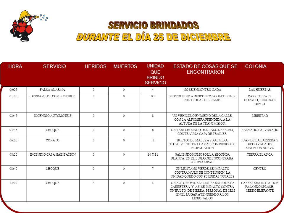 HORASERVICIOHERIDOSMUERTOS UNIDAD QUE BRINDO SERVICIO ESTADO DE COSAS QUE SE ENCONTRARON COLONIA 23:00FALSA ALARMA0010 Y 8SE LLEGO AL LUGAR Y NO SE ENCONTRO INCENDIO EN CASA HABITACION GUADALUPE 23:55CONATO008UNA MALLA SOMBRA PRENDIDA EN PATIO DE ESCUELA.
